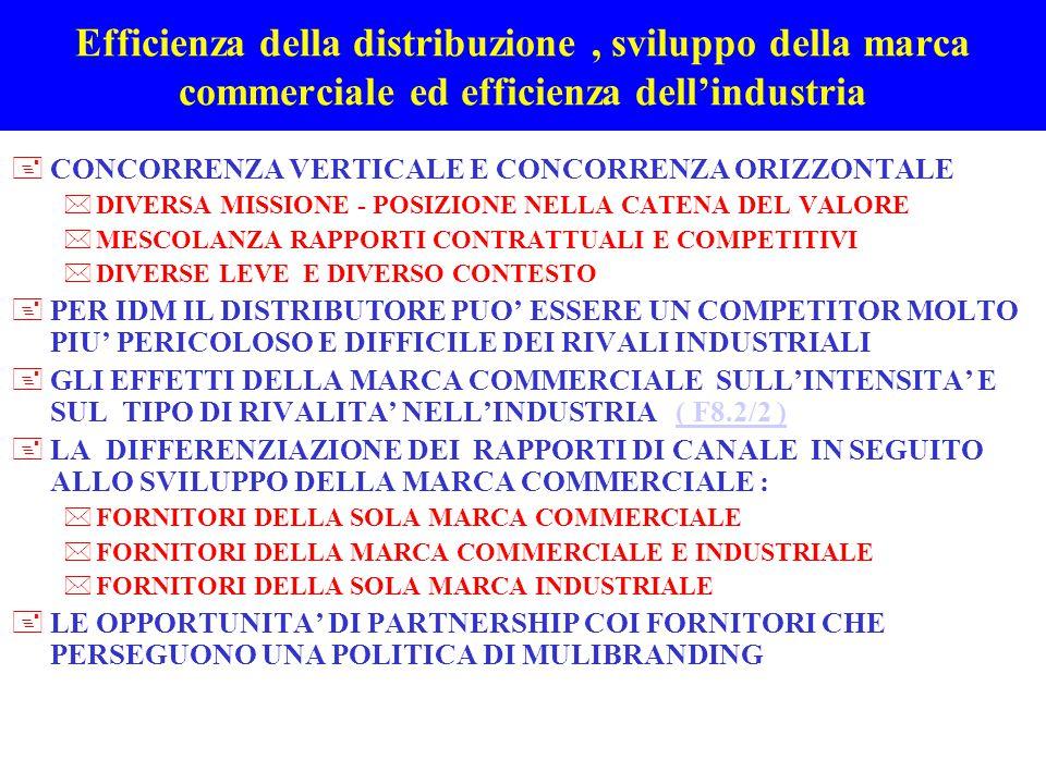 LA MARCA COMMERCIALE DAL PUNTO DI VISTA DELL'INDUSTRIA DI MARCA +LE POSSIBILI RISPOSTE DELL'INDUSTRIA ALLE RICHIESTE DI COPACKING PER DELLA DISTRIBUZIONE *CONTESTAZIONE DEL PROGETTO ECONOMICO UTILIZZO DI MARGINI LORDI UTILIZZO DI MARGINI UNITARI, PER DI PIU' ESPRESSI IN % NESSUNA CONSIDERAZIONE DELLA QUANTITA' E DELLA QUALITA' DELL'ESPOSIZIONE *NUMEROSI CASI IN CUI IL MARGINE UNITARIO DELLA MARCA COMMERCIALE E' INFERIORE A QUELLO DEL LEADER ( F4.4/4) *I FORNITORI RIFIUTARE LA PROPOSTA DI COPACKING QUANDO: non hanno una capacità produttiva libera godono di una leadership solida offrono prodotti con ciclo di vita breve temono di cedere know-how e il cannibalismo di prodotti a diverso margine di contribuzione; si aspettano che i distributori, venendo a conoscenza dei costi industriali, avanzino nuove pretese sulle condizioni di vendita globalizzando di fatto le trattative.