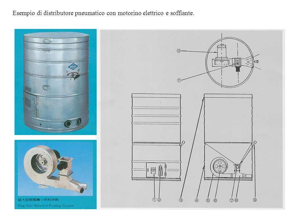 Esempio di distributore pneumatico con motorino elettrico e soffiante.