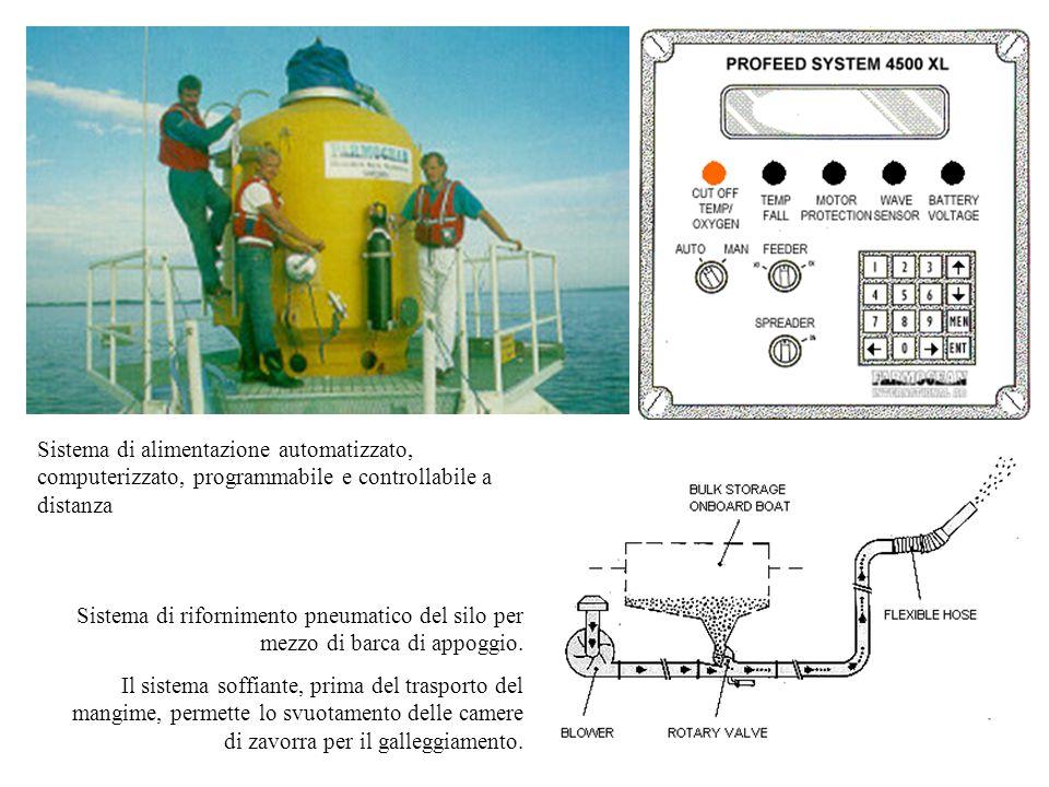 Sistema di alimentazione automatizzato, computerizzato, programmabile e controllabile a distanza Sistema di rifornimento pneumatico del silo per mezzo