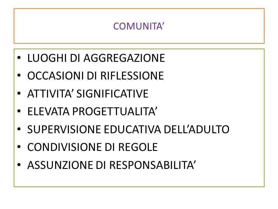 COMUNITA' LUOGHI DI AGGREGAZIONE OCCASIONI DI RIFLESSIONE ATTIVITA' SIGNIFICATIVE ELEVATA PROGETTUALITA' SUPERVISIONE EDUCATIVA DELL'ADULTO CONDIVISIONE DI REGOLE ASSUNZIONE DI RESPONSABILITA'
