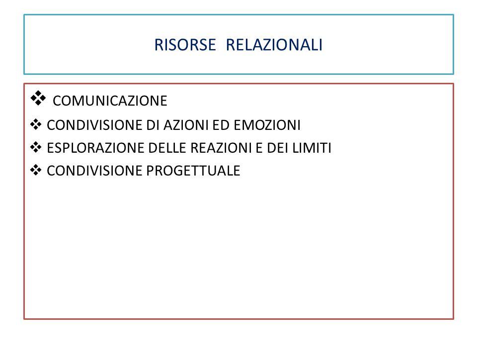 RISORSE RELAZIONALI  COMUNICAZIONE  CONDIVISIONE DI AZIONI ED EMOZIONI  ESPLORAZIONE DELLE REAZIONI E DEI LIMITI  CONDIVISIONE PROGETTUALE