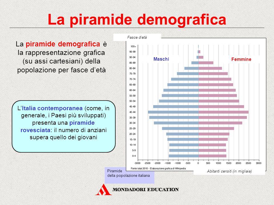 Piramide della popolazione italiana La piramide demografica La piramide demografica è la rappresentazione grafica (su assi cartesiani) della popolazio