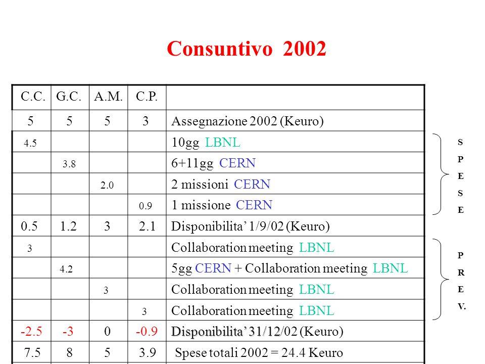 C.C.G.C.A.M. C.P. 5 5 5 3Assegnazione 2002 (Keuro) 4.5 10gg LBNL 3.8 6+11gg CERN 2.0 2 missioni CERN 0.9 1 missione CERN 0.5 1.2 3 2.1Disponibilita' 1