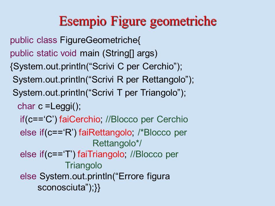 public class FigureGeometriche{ public static void main (String[] args) {System.out.println( Scrivi C per Cerchio ); System.out.println( Scrivi R per Rettangolo ); System.out.println( Scrivi T per Triangolo ); char c =Leggi(); if(c=='C') faiCerchio; //Blocco per Cerchio else if(c=='R') faiRettangolo; /*Blocco per Rettangolo*/ else if(c=='T') faiTriangolo; //Blocco per Triangolo else System.out.println( Errore figura sconosciuta );}} Esempio Figure geometriche