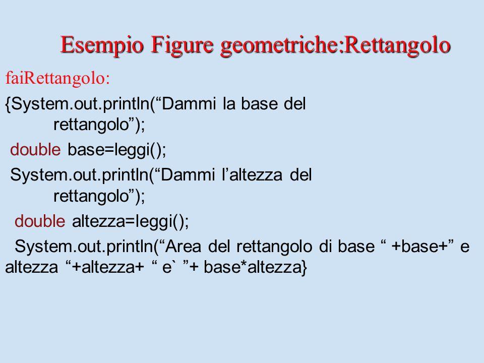 faiRettangolo: {System.out.println( Dammi la base del rettangolo ); double base=leggi(); System.out.println( Dammi l'altezza del rettangolo ); double altezza=leggi(); System.out.println( Area del rettangolo di base +base+ e altezza +altezza+ e` + base*altezza} Esempio Figure geometriche:Rettangolo