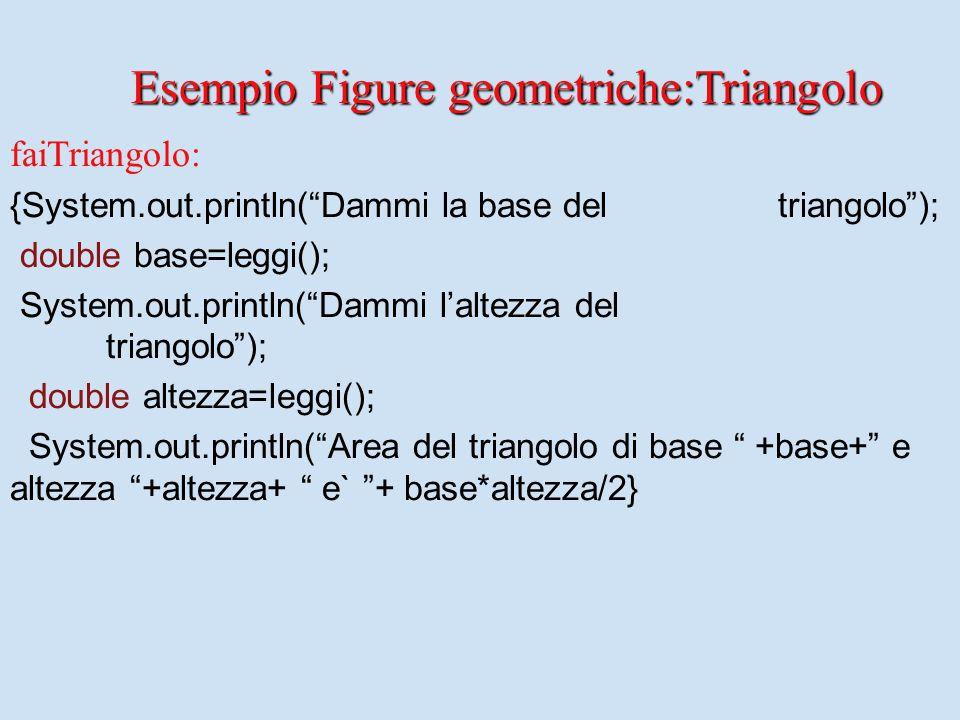 faiTriangolo: {System.out.println( Dammi la base del triangolo ); double base=leggi(); System.out.println( Dammi l'altezza del triangolo ); double altezza=leggi(); System.out.println( Area del triangolo di base +base+ e altezza +altezza+ e` + base*altezza/2} Esempio Figure geometriche:Triangolo