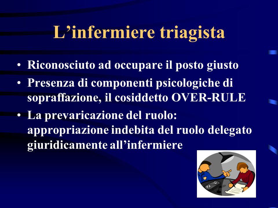 Condizioni necessarie affinchè sia preservata la funzione dell'Infermiere di Triage Riconoscimento istituzionale del ruolo da parte dell'equipe Riconoscimento psicologico del ruolo