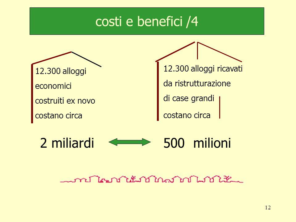 12 costi e benefici /4 12.300 alloggi economici costruiti ex novo costano circa 12.300 alloggi ricavati da ristrutturazione di case grandi costano circa 2 miliardi 500 milioni