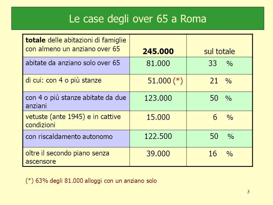 3 Le case degli over 65 a Roma totale delle abitazioni di famiglie con almeno un anziano over 65 245.000sul totale abitate da anziano solo over 65 81.000 33 % di cui: con 4 o più stanze 51.000 (*) 21 % con 4 o più stanze abitate da due anziani 123.000 50 % vetuste (ante 1945) e in cattive condizioni 15.000 6 % con riscaldamento autonomo 122.500 50 % oltre il secondo piano senza ascensore 39.000 16 % (*) 63% degli 81.000 alloggi con un anziano solo