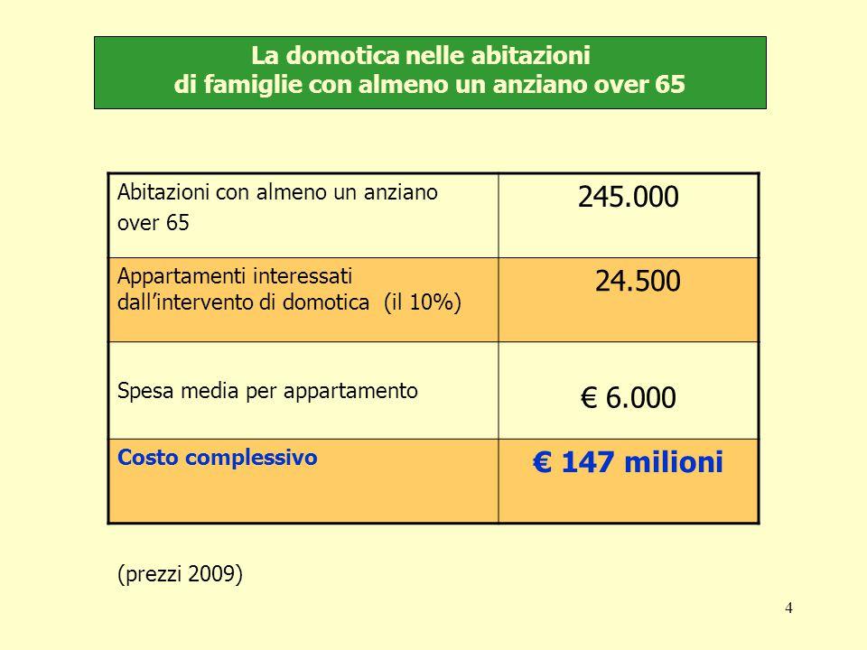 4 La domotica nelle abitazioni di famiglie con almeno un anziano over 65 Abitazioni con almeno un anziano over 65 245.000 Appartamenti interessati dall'intervento di domotica (il 10%) 24.500 Spesa media per appartamento € 6.000 Costo complessivo € 147 milioni (prezzi 2009)