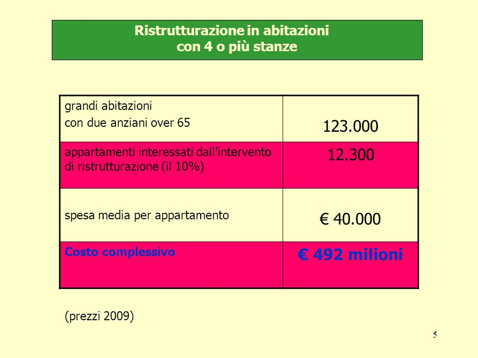 5 Ristrutturazione in abitazioni con 4 o più stanze grandi abitazioni con due anziani over 65 123.000 appartamenti interessati dall'intervento di ristrutturazione (il 10%) 12.300 spesa media per appartamento € 40.000 Costo complessivo € 492 milioni (prezzi 2009)