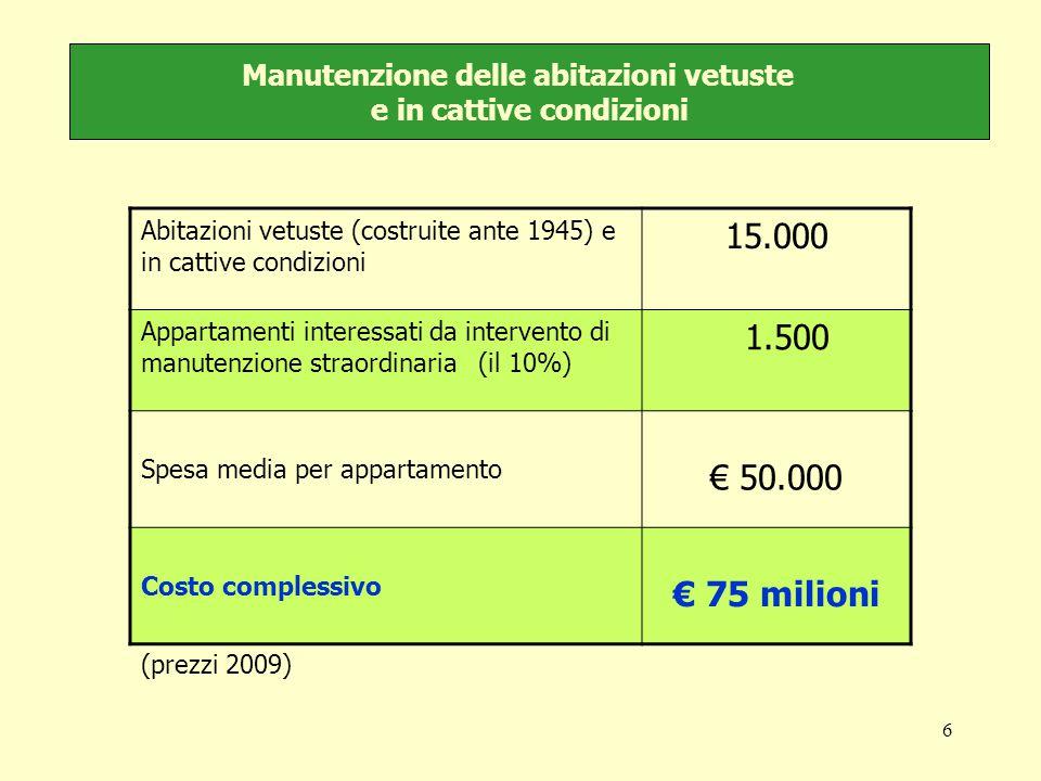 6 Manutenzione delle abitazioni vetuste e in cattive condizioni Abitazioni vetuste (costruite ante 1945) e in cattive condizioni 15.000 Appartamenti interessati da intervento di manutenzione straordinaria (il 10%) 1.500 Spesa media per appartamento € 50.000 Costo complessivo € 75 milioni (prezzi 2009)