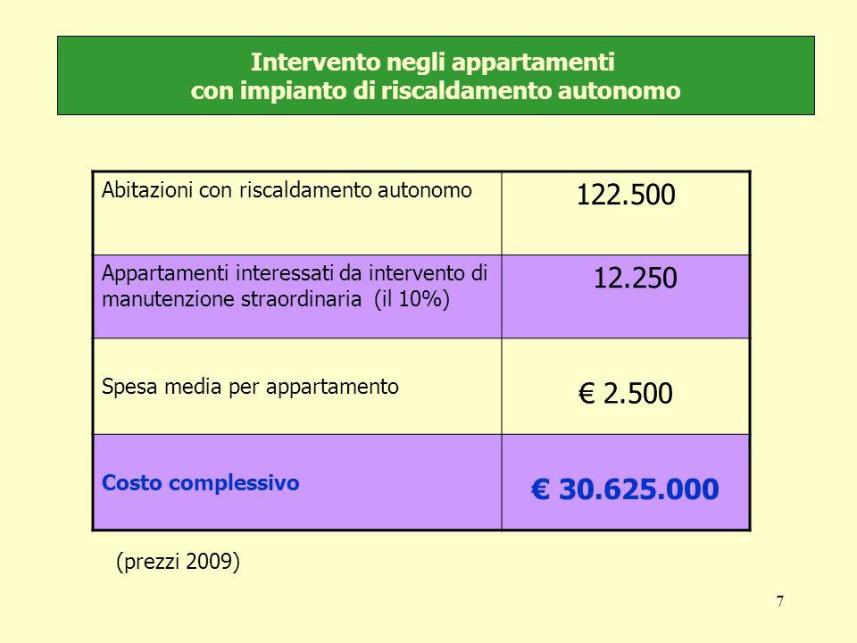 7 Intervento negli appartamenti con impianto di riscaldamento autonomo Abitazioni con riscaldamento autonomo 122.500 Appartamenti interessati da intervento di manutenzione straordinaria (il 10%) 12.250 Spesa media per appartamento € 2.500 Costo complessivo € 30.625.000 (prezzi 2009)