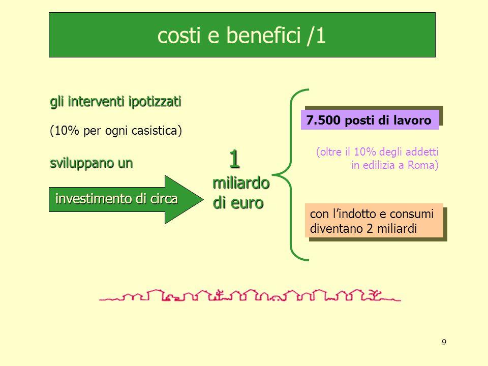 9 investimento di circa 1 miliardo miliardo di euro costi e benefici /1 gli interventi ipotizzati (10% per ogni casistica) sviluppano un 7.500 posti di lavoro (oltre il 10% degli addetti in edilizia a Roma) con l'indotto e consumi diventano 2 miliardi