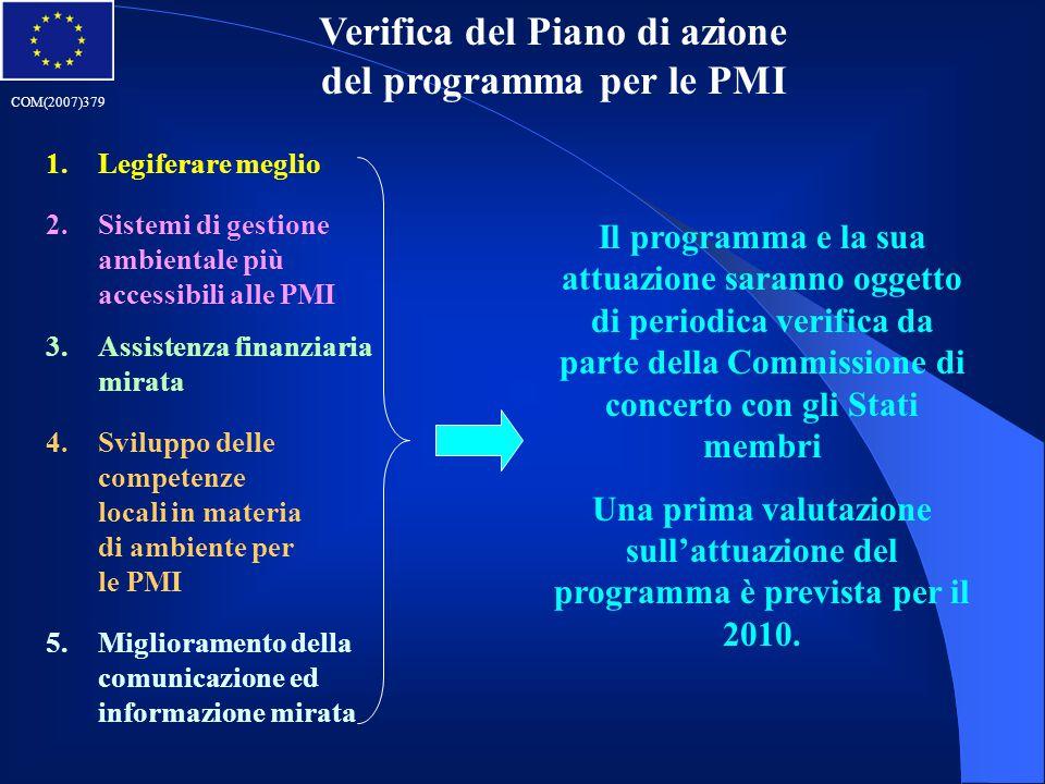 Verifica del Piano di azione del programma per le PMI 5.Miglioramento della comunicazione ed informazione mirata 1.Legiferare meglio 2.Sistemi di gest