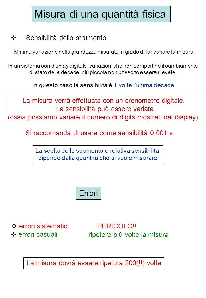 1) Tabella dei dati foglio di calcolo (zeri a destra, segni meno) t i (s) t i - t medio