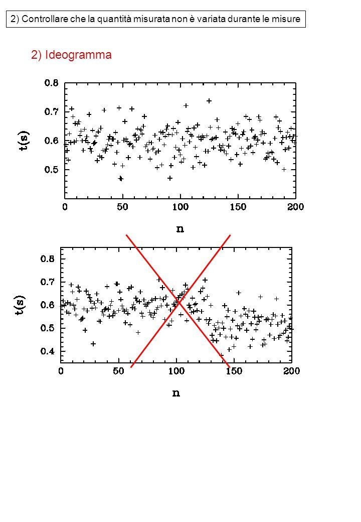 2) Controllare che la quantità misurata non è variata durante le misure 2) Ideogramma