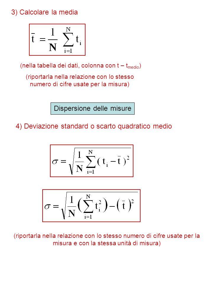 3) Calcolare la media (nella tabella dei dati, colonna con t – t medio ) Dispersione delle misure 4) Deviazione standard o scarto quadratico medio (ri
