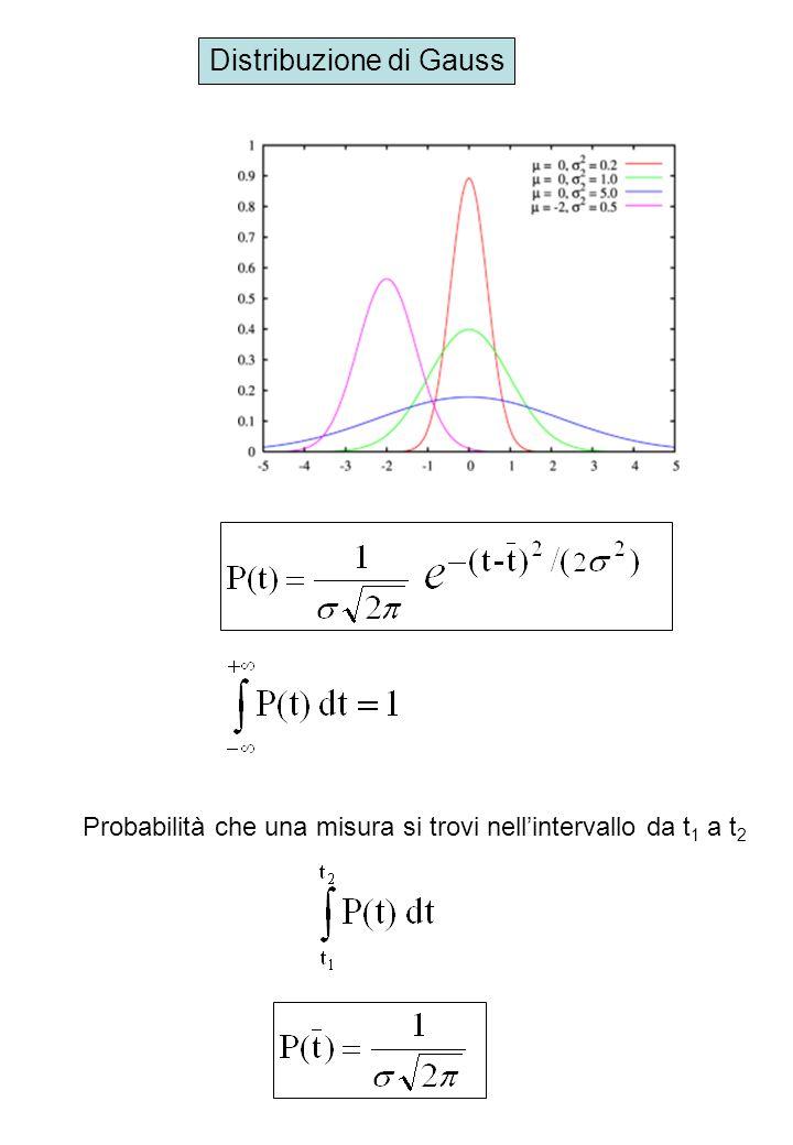 Distribuzione di Gauss Probabilità che una misura si trovi nell'intervallo da t 1 a t 2