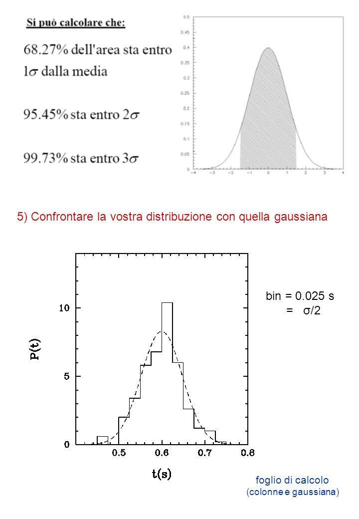 5a) scegliete il bin (non troppo grande né troppo piccolo) 5b) calcolate il numero di eventi all'interno di ogni bin 5c) dividetelo per il numero totale di misure e per la larghezza del bin Per disegnare l'istogramma: bin = 0.05 s = σ bin = 0.005 s = σ/10
