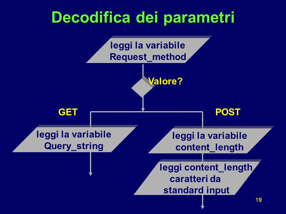 19 Decodifica dei parametri leggi la variabile Request_method leggi la variabile Request_method leggi la variabile Query_string leggi la variabile Query_string GET leggi la variabile content_length leggi la variabile content_length leggi content_length caratteri da standard input leggi content_length caratteri da standard input POST Valore