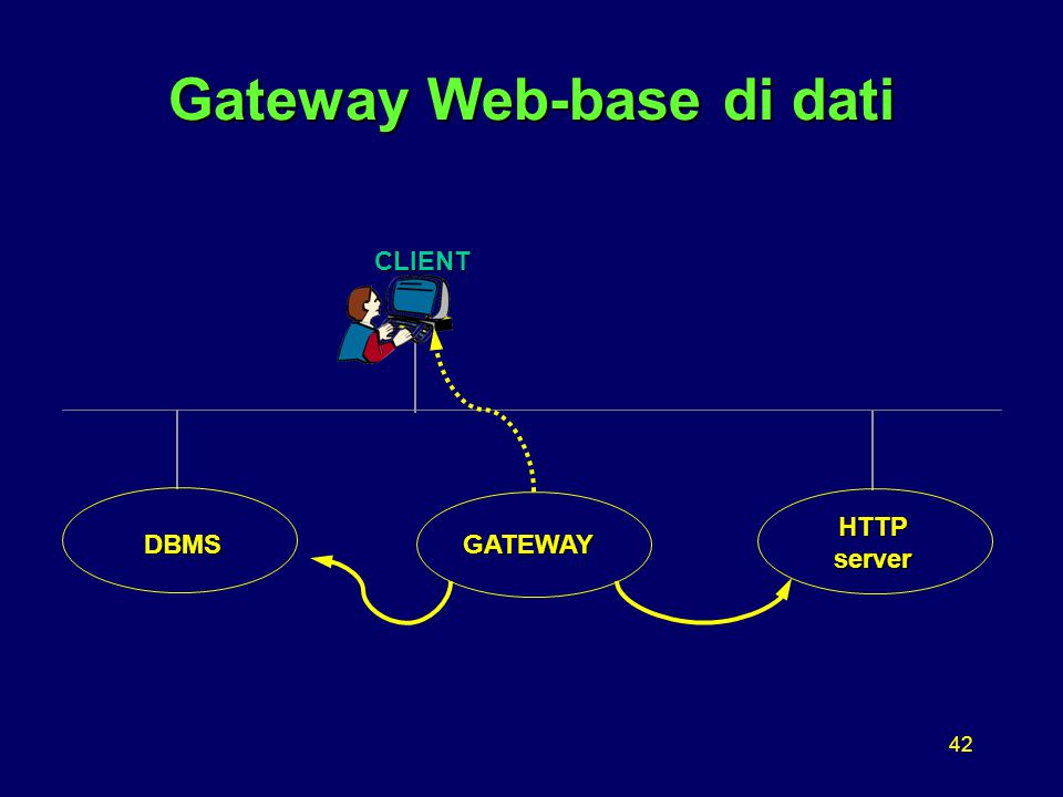 42 GATEWAY Gateway Web-base di dati CLIENT DBMS HTTP server