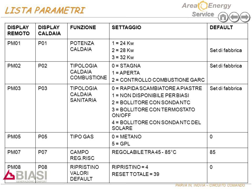 PARVA IN, INOVIA – CIRCUITO COMANDO PARVA IN, INOVIA – CIRCUITO COMANDO Service DISPLAY REMOTO DISPLAY CALDAIA FUNZIONESETTAGGIODEFAULT PM01P01 POTENZA CALDAIA 1 = 24 Kw 2 = 28 Kw 3 = 32 Kw Set di fabbrica PM02P02 TIPOLOGIA CALDAIA COMBUSTIONE 0 = STAGNA 1 = APERTA 2 = CONTROLLO COMBUSTIONE GARC Set di fabbrica PM03P03 TIPOLOGIA CALDAIA SANITARIA 0 = RAPIDA SCAMBIATORE A PIASTRE 1 = NON DISPONIBILE PER BIASI 2 = BOLLITORE CON SONDA NTC 3 = BOLLITORE CON TERMOSTATO ON/OFF 4 = BOLLITORE CON SONDA NTC DEL SOLARE Set di fabbrica PM05P05 TIPO GAS 0 = METANO 5 = GPL 0 PM07P07 CAMPO REG.RISC REGOLABILE TRA 45 - 85°C 85 PM08P08 RIPRISTINO VALORI DEFAULT RIPRISTINO = 4 RESET TOTALE = 39 0 LISTA PARAMETRI