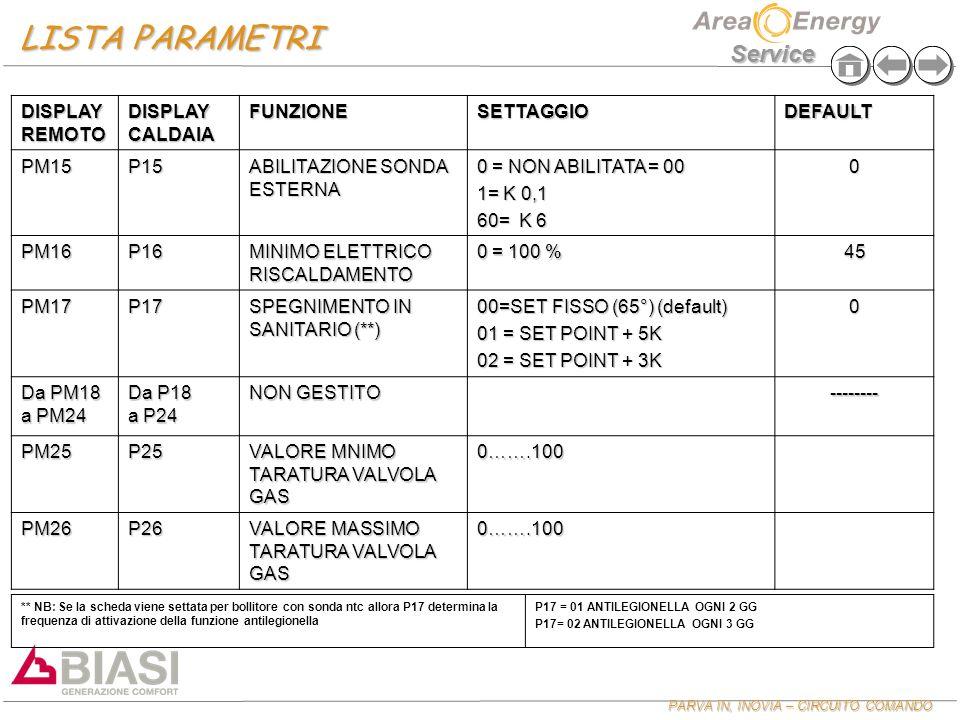 PARVA IN, INOVIA – CIRCUITO COMANDO PARVA IN, INOVIA – CIRCUITO COMANDO Service DISPLAY REMOTO DISPLAY CALDAIA FUNZIONESETTAGGIODEFAULT PM15P15 ABILITAZIONE SONDA ESTERNA 0 = NON ABILITATA = 00 1= K 0,1 60= K 6 0 PM16P16 MINIMO ELETTRICO RISCALDAMENTO 0 = 100 % 45 PM17P17 SPEGNIMENTO IN SANITARIO (**) 00=SET FISSO (65°) (default) 01 = SET POINT + 5K 02 = SET POINT + 3K 0 Da PM18 a PM24 Da P18 a P24 NON GESTITO -------- PM25P25 VALORE MNIMO TARATURA VALVOLA GAS 0…….100 PM26P26 VALORE MASSIMO TARATURA VALVOLA GAS 0…….100 LISTA PARAMETRI ** NB: Se la scheda viene settata per bollitore con sonda ntc allora P17 determina la frequenza di attivazione della funzione antilegionella P17 = 01 ANTILEGIONELLA OGNI 2 GG P17= 02 ANTILEGIONELLA OGNI 3 GG