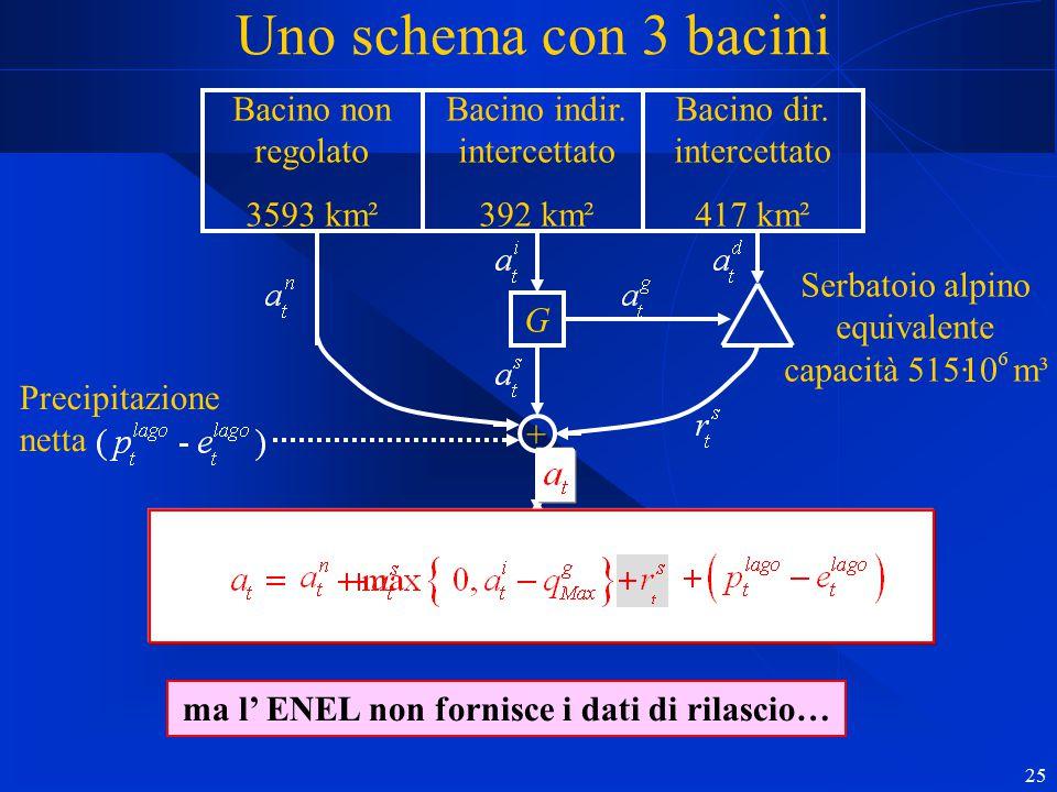 25 Bacino non regolato 3593 km² Bacino indir. intercettato 392 km² Bacino dir. intercettato 417 km² G + Lago km² 150 (Como e Garlate) Serbatoio alpino