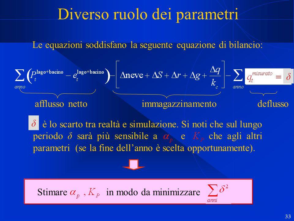 33 Diverso ruolo dei parametri Le equazioni soddisfano la seguente equazione di bilancio: afflusso netto immagazzinamento deflusso δ è lo scarto tra r