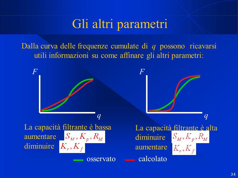 34 Gli altri parametri Dalla curva delle frequenze cumulate di q possono ricavarsi utili informazioni su come affinare gli altri parametri: q F q F La
