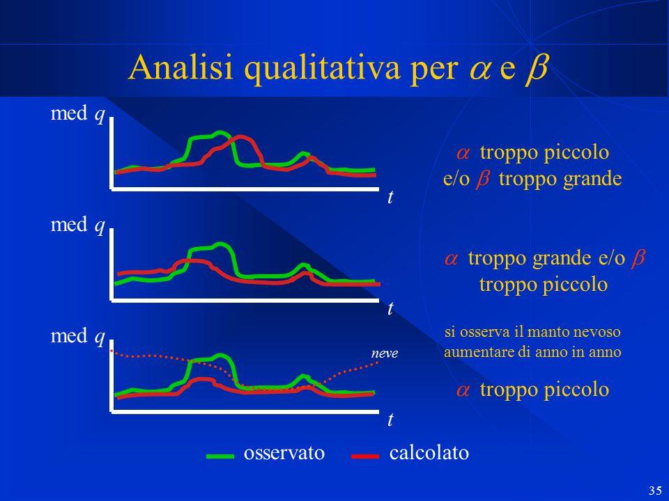 35 Analisi qualitativa per  e  med q t t  troppo piccolo e/o  troppo grande  troppo grande e/o  troppo piccolo si osserva il manto nevoso aumen