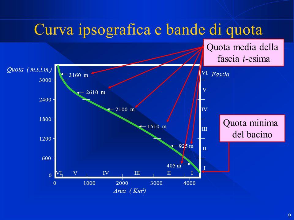 9 Curva ipsografica e bande di quota 0 1000 2000 3000 4000 600 1200 1800 2400 3000 Quota ( m.s.l.m.) Area ( Km²) Fascia 0 VI V IV III II I VI V IV III