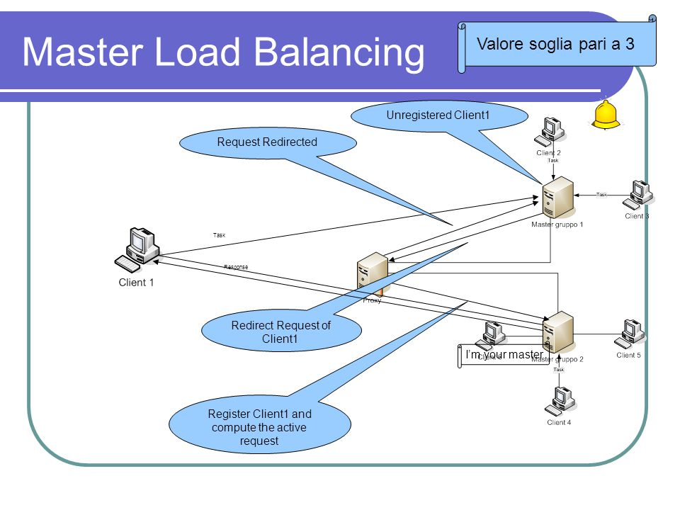 Master Load Balancing Task Request Redirected Redirect Request of Client1 Register Client1 and compute the active request Response I'm your master Unregistered Client1 Valore soglia pari a 3