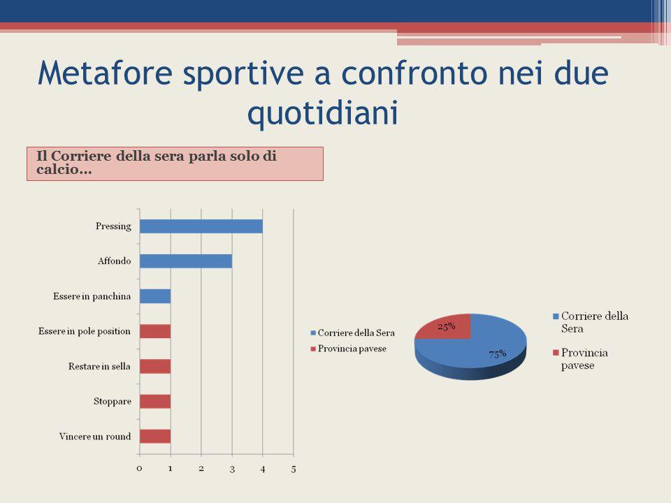 Metafore sportive a confronto nei due quotidiani Il Corriere della sera parla solo di calcio…
