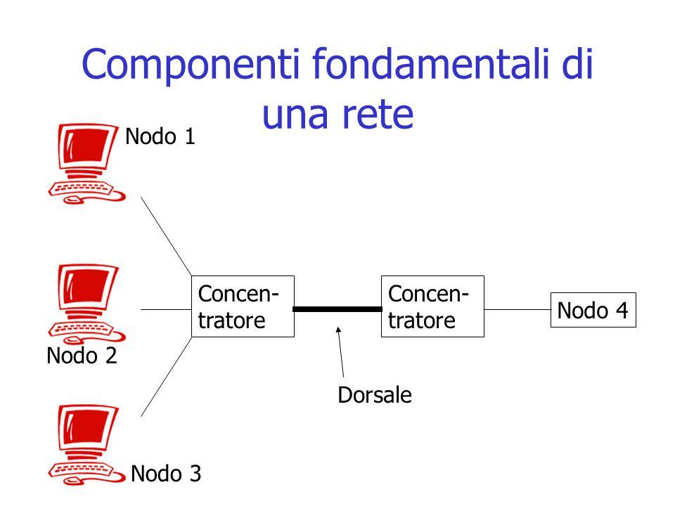 Componenti fondamentali di una rete Concen- tratore Nodo 4 Concen- tratore Dorsale Nodo 1 Nodo 2 Nodo 3