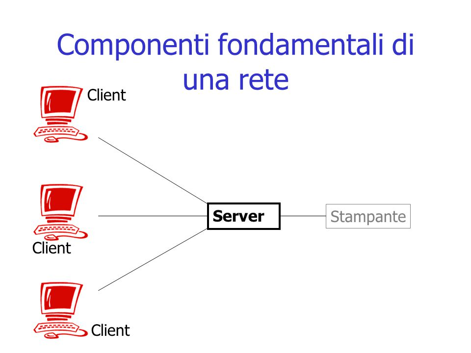 Componenti fondamentali di una rete Server Stampante Client