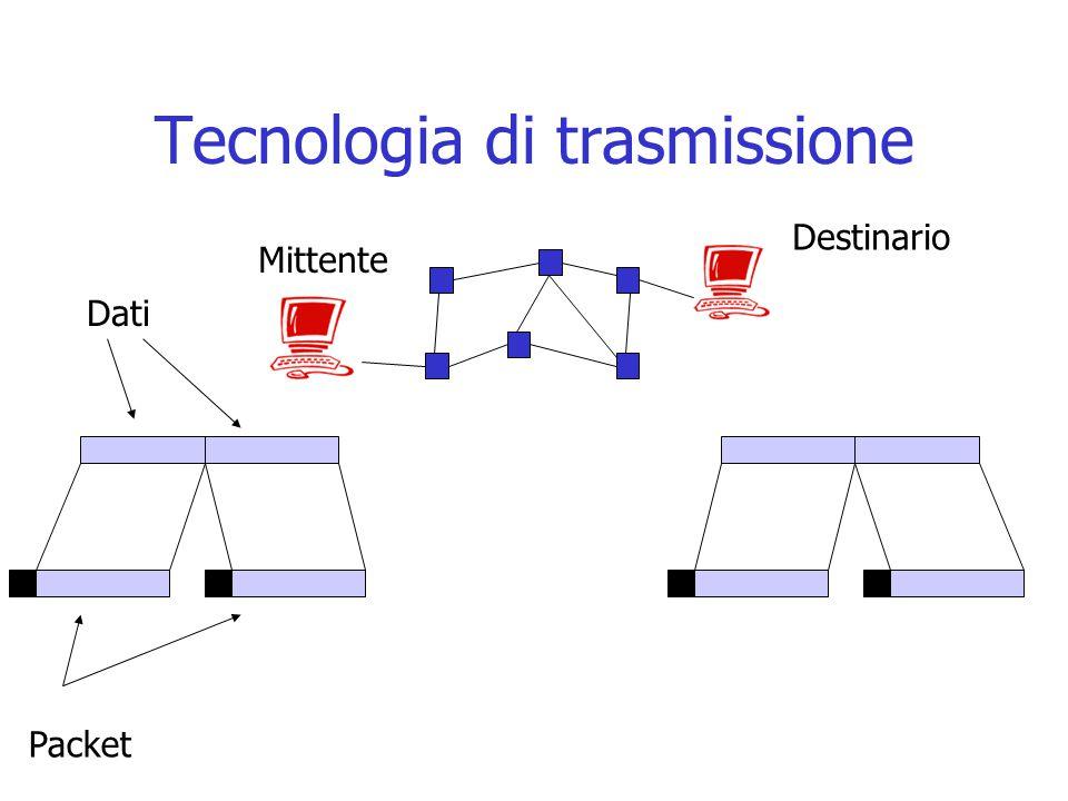 Tecnologia di trasmissione Dati Packet Mittente Destinario