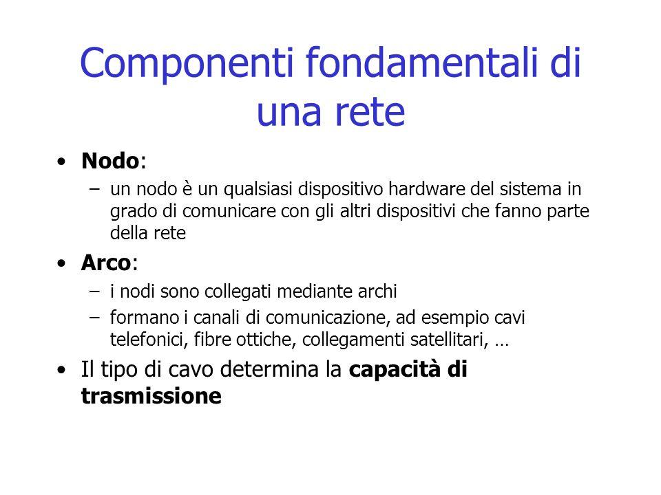Componenti fondamentali di una rete Nodo: –un nodo è un qualsiasi dispositivo hardware del sistema in grado di comunicare con gli altri dispositivi ch