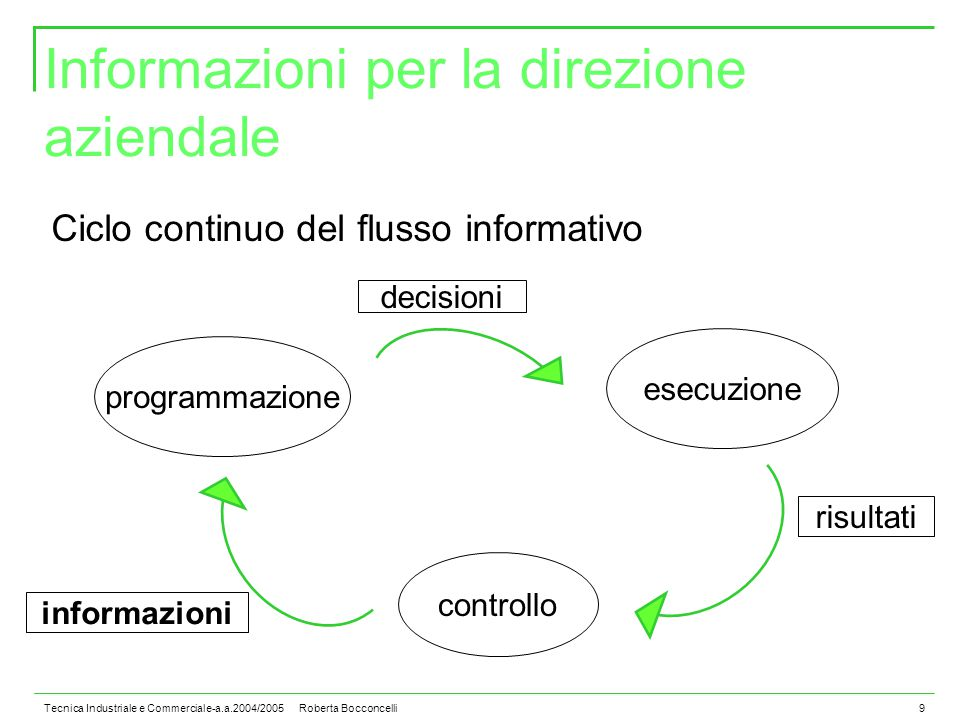 Tecnica Industriale e Commerciale-a.a.2004/2005 Roberta Bocconcelli9 Informazioni per la direzione aziendale Ciclo continuo del flusso informativo programmazione esecuzione controllo decisioni risultati informazioni