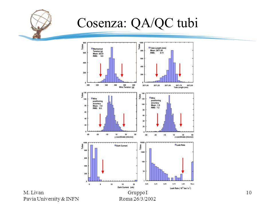 M. Livan Pavia University & INFN Gruppo I Roma 26/3/2002 10 Cosenza: QA/QC tubi