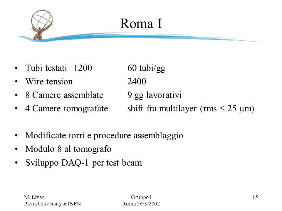 M. Livan Pavia University & INFN Gruppo I Roma 26/3/2002 15 Roma I Tubi testati 120060 tubi/gg Wire tension2400 8 Camere assemblate9 gg lavorativi 4 C