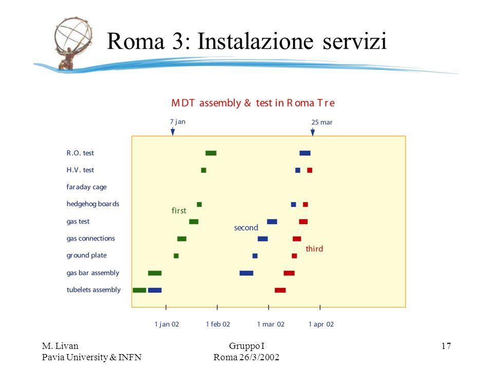 M. Livan Pavia University & INFN Gruppo I Roma 26/3/2002 17 Roma 3: Instalazione servizi