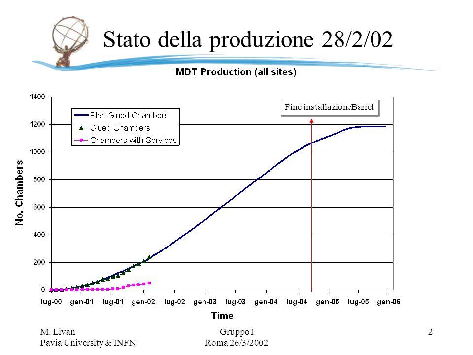 M. Livan Pavia University & INFN Gruppo I Roma 26/3/2002 2 Stato della produzione 28/2/02 Fine installazioneBarrel