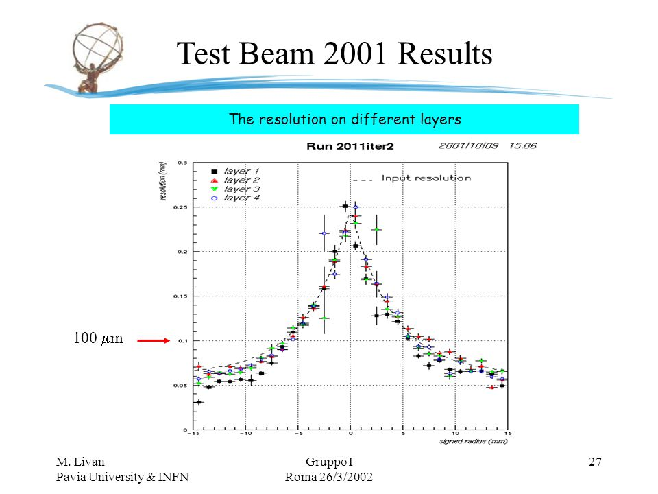 M. Livan Pavia University & INFN Gruppo I Roma 26/3/2002 27 The resolution on different layers Test Beam 2001 Results 100  m