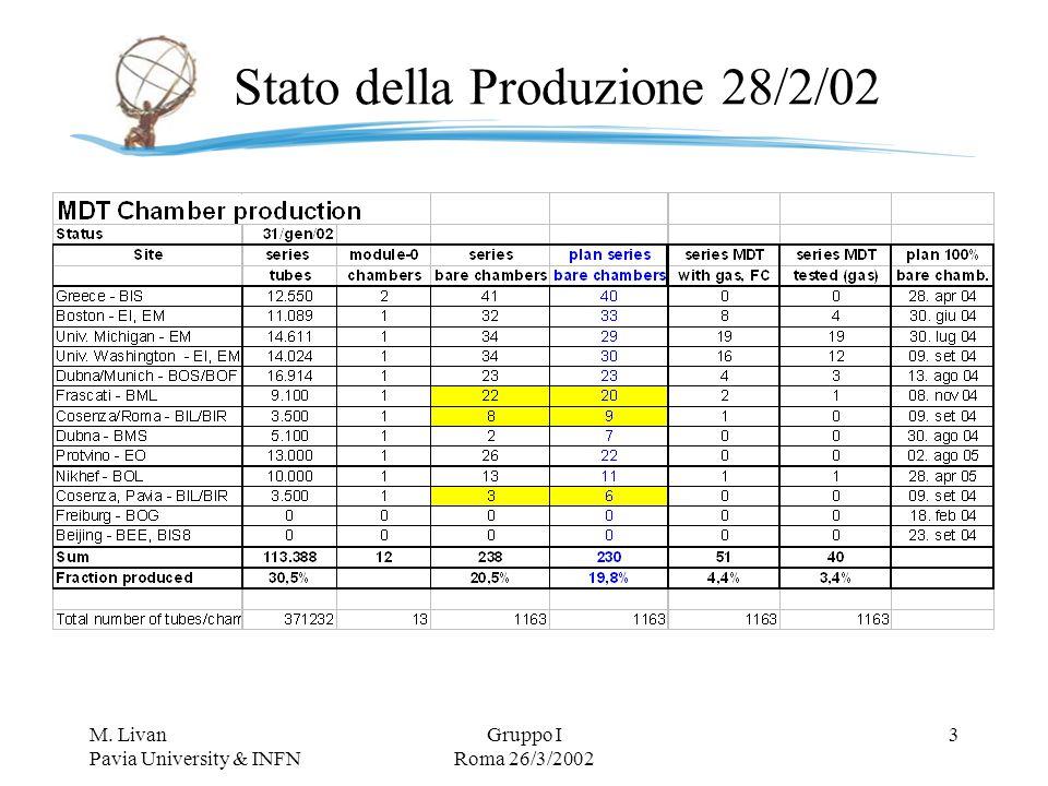 M. Livan Pavia University & INFN Gruppo I Roma 26/3/2002 34 M&O