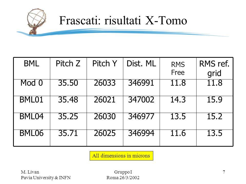 M. Livan Pavia University & INFN Gruppo I Roma 26/3/2002 7 Frascati: risultati X-Tomo 13.511.63469942602535.71BML06 15.213.53469772603035.25BML04 15.9
