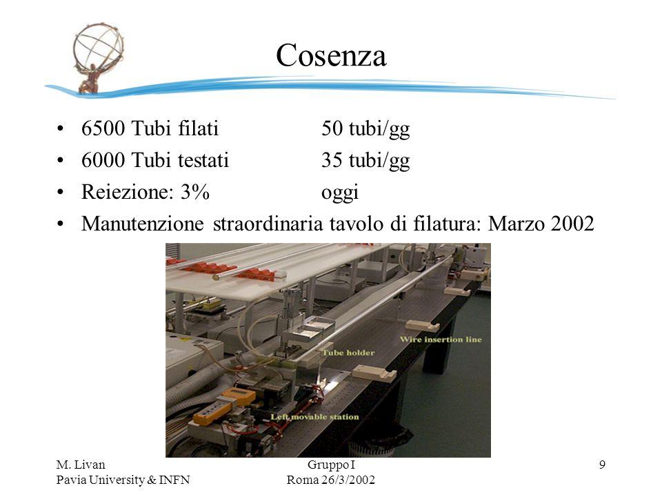 M. Livan Pavia University & INFN Gruppo I Roma 26/3/2002 9 Cosenza 6500 Tubi filati50 tubi/gg 6000 Tubi testati35 tubi/gg Reiezione: 3%oggi Manutenzio