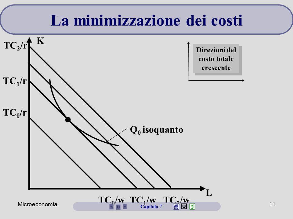 Microeconomia11 L K TC 0 /w TC 1 /w TC 2 /w TC 2 /r TC 1 /r TC 0 /r Q 0 isoquanto Capitolo 7 Direzioni del costo totale crescente La minimizzazione de