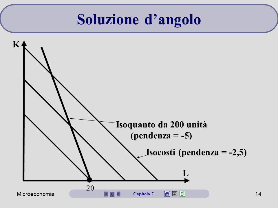Microeconomia14 L K Isoquanto da 200 unità (pendenza = -5) Isocosti (pendenza = -2,5) 20 Capitolo 7 Soluzione d'angolo